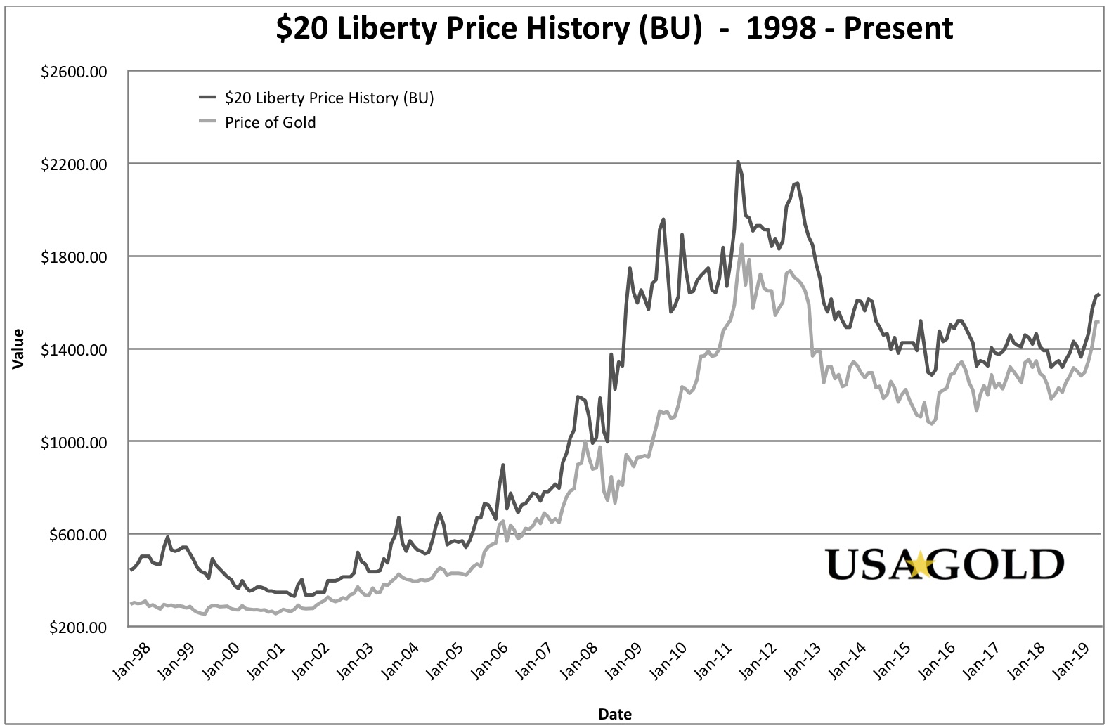 $20 Liberty (BU) Price History Graph (20 Year), shown with the price of spot gold for the same period.