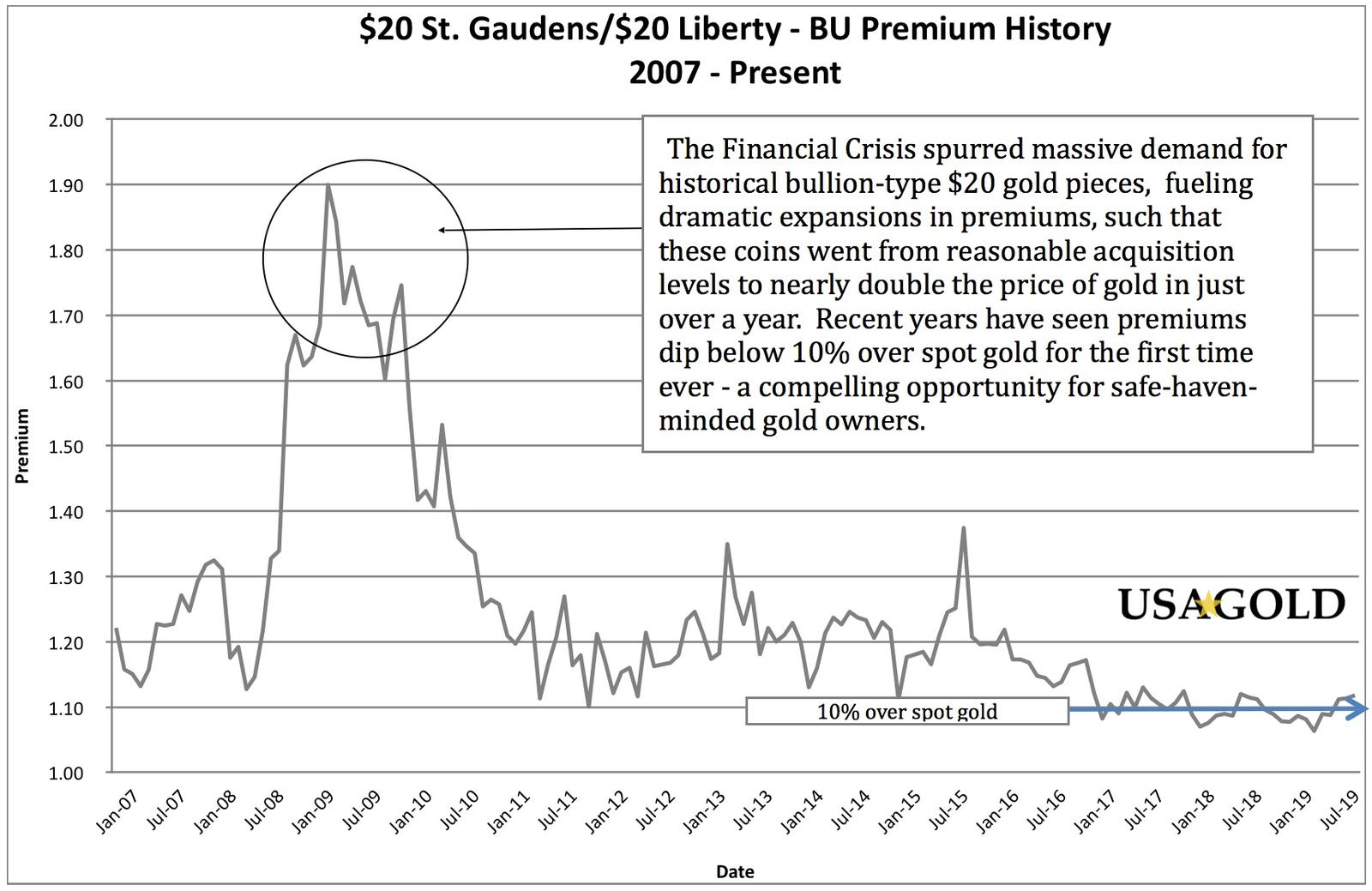 Historical chart of historic U.S. $20 Liberty gold coin values as compared to the price of gold.