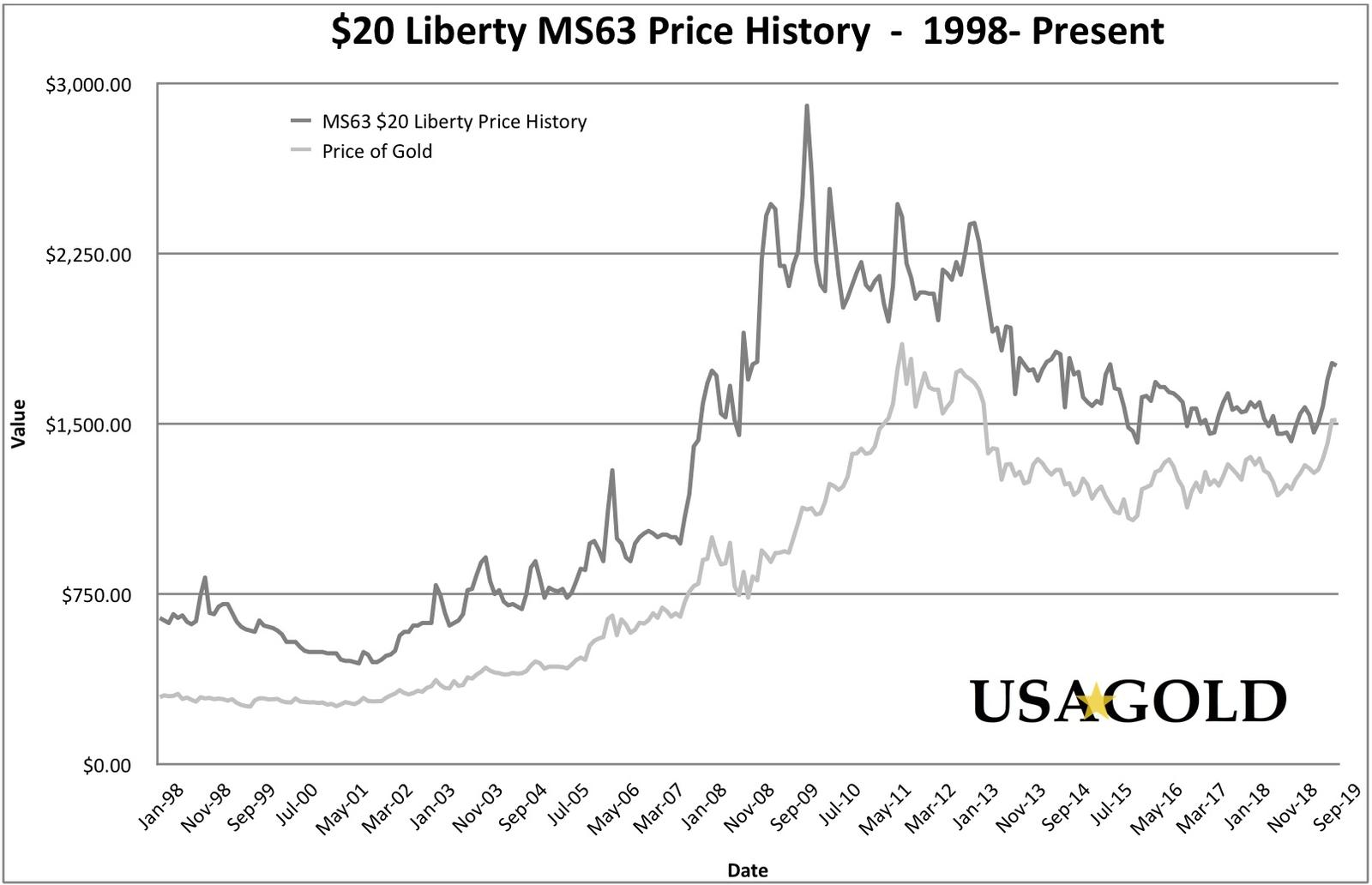 $20 Liberty MS63 Price History Graph (20 Year), shown with the price of spot gold for the same period.