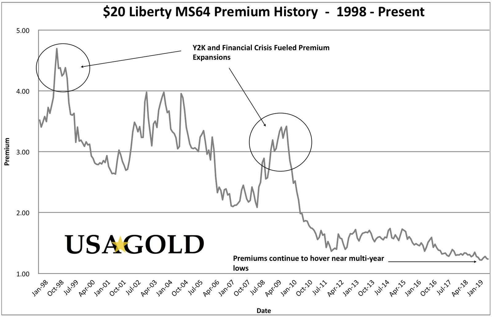 Track the value of MS64 U.S. $20 Liberty gold coins as they compare to the price of gold with this 20 year premium history chart.