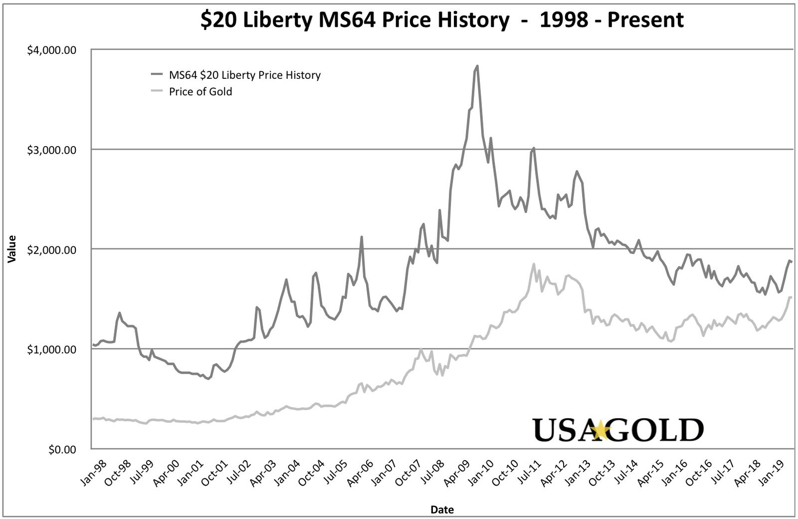 $20 Liberty MS64 Price History Graph (20 Year), shown with the price of spot gold for the same period.