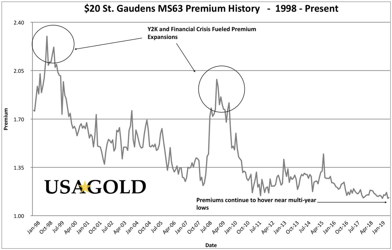 Track the value of MS63 U.S. $20 St. Gaudens gold coins as they compare to the price of gold with this 20 year premium history chart.