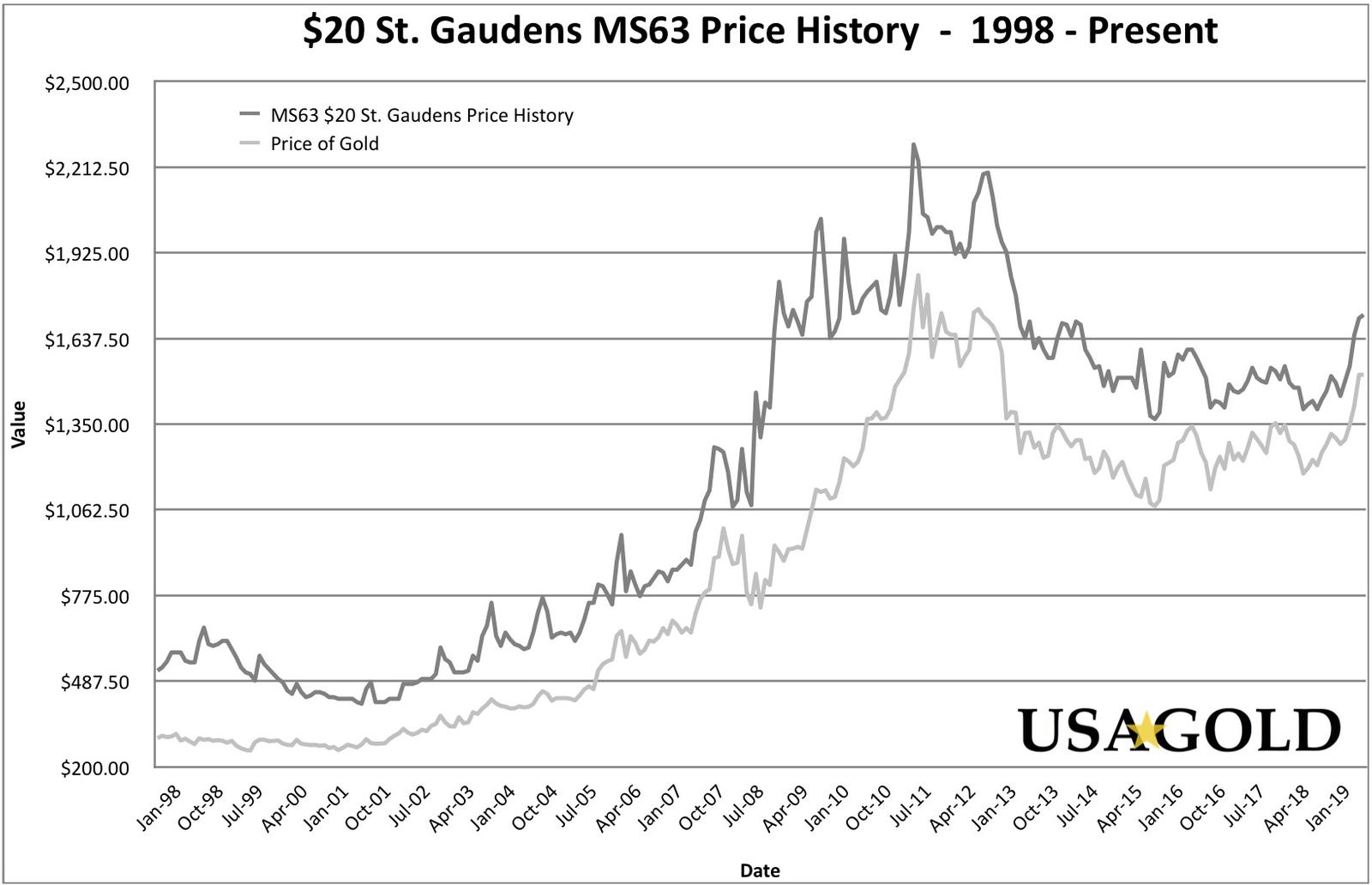 $20 St. Gaudens MS63 Price History Graph (20 Year), shown with the price of spot gold for the same period.