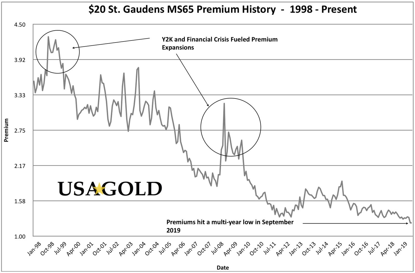 Track the value of MS65 U.S. $20 St. Gaudens gold coins as they compare to the price of gold with this 20 year premium history chart.