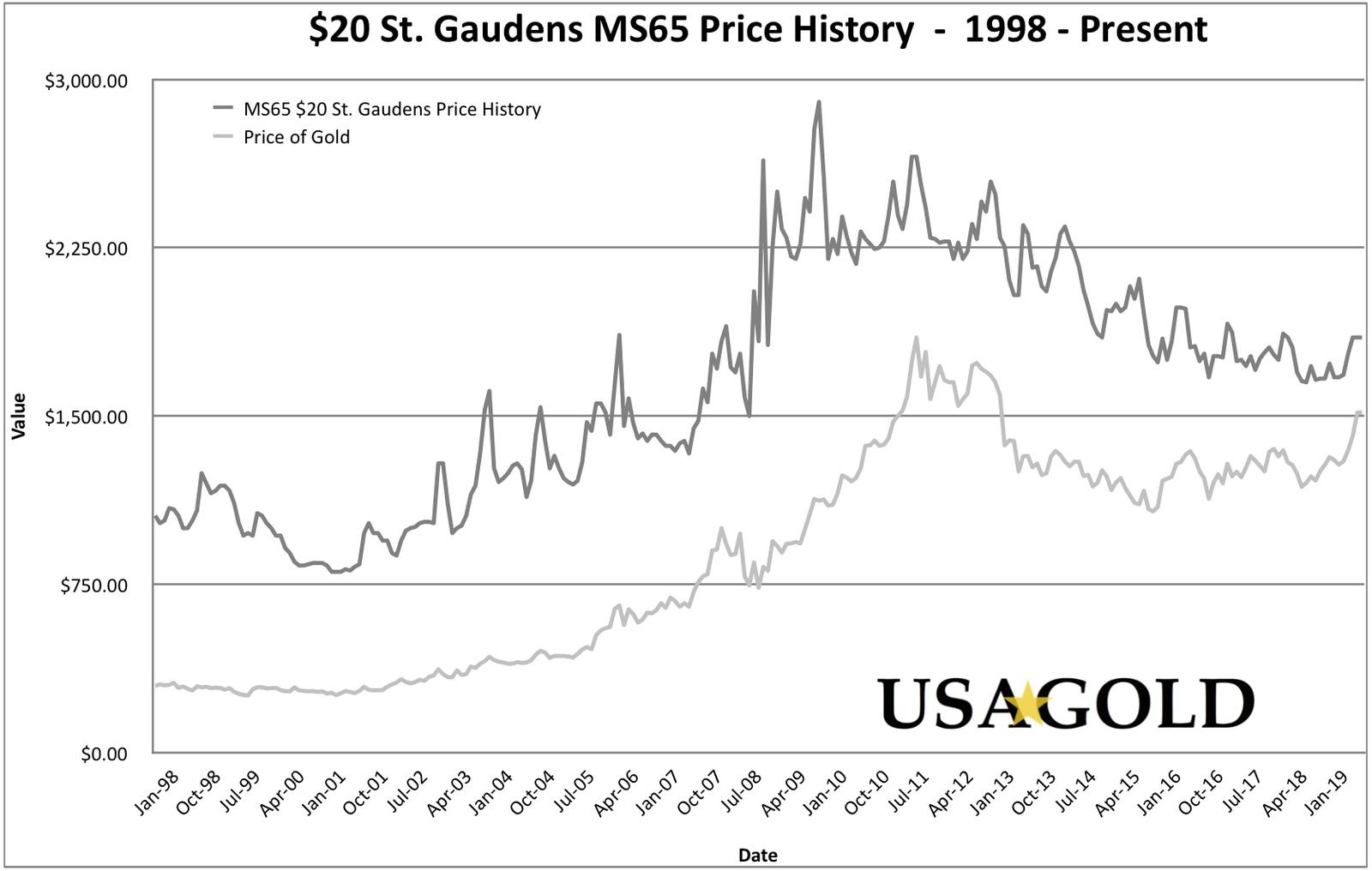$20 St. Gaudens MS65 Price History Graph (20 Year), shown with the price of spot gold for the same period.