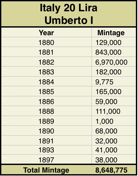 Mintage figures for Italy 20 Lira Gold Coins - year by year number of coins struck