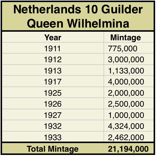 Annual mintage figures for Netherlands 10 Guilder Queen gold coins - year by year records for number of coins produced