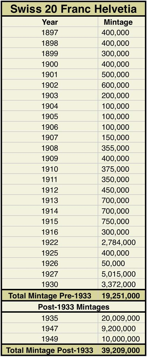 Annual mintage figures for Switzerland 20 Franc gold coins - year by year records for number of coins produced